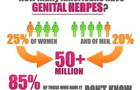 herpes facts